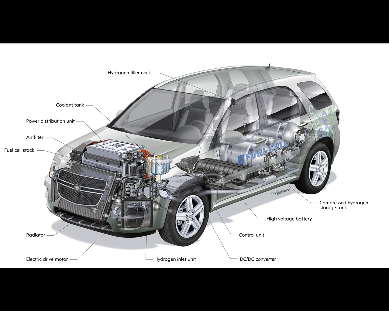 General Motors Hydrogen4 - Chevrolet Hydrogen Fuel Cell Equinox Prototypes  2008