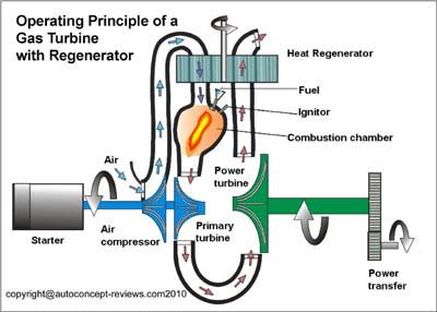 rover brm le mans gas turbine prototypes